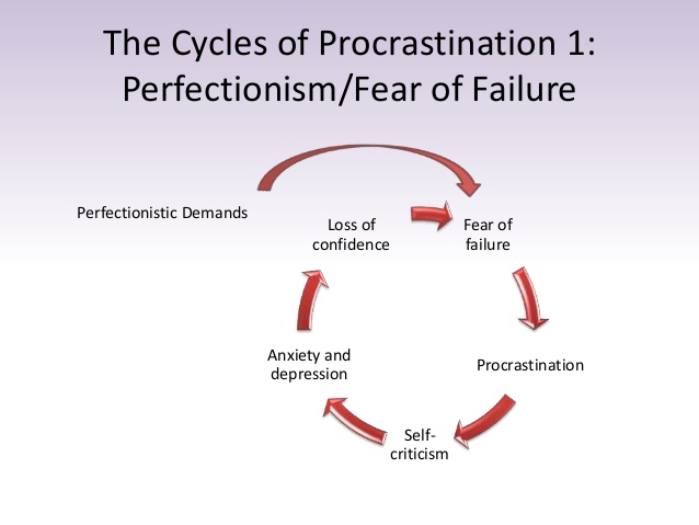 perfectionist procrastinator essay Essays - largest database of quality sample essays and research papers on procrastination outline.