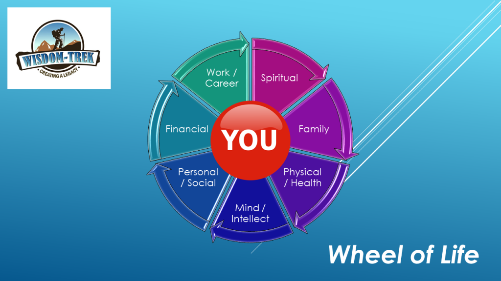 Day 229 your life plan blueprint 7 areas of life wisdom trek wt wheel of life malvernweather Images